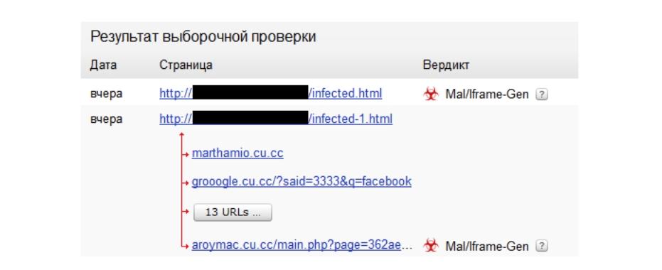 Угроза безопасности сайта, цепочки заражения и обнаружение вредоносного кода