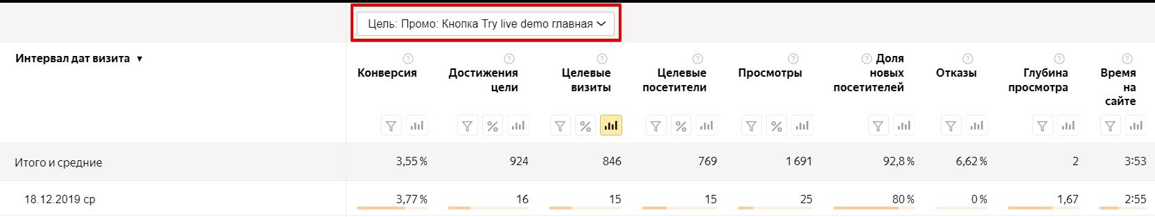 Количество достижений цели в Яндекс.Метрике