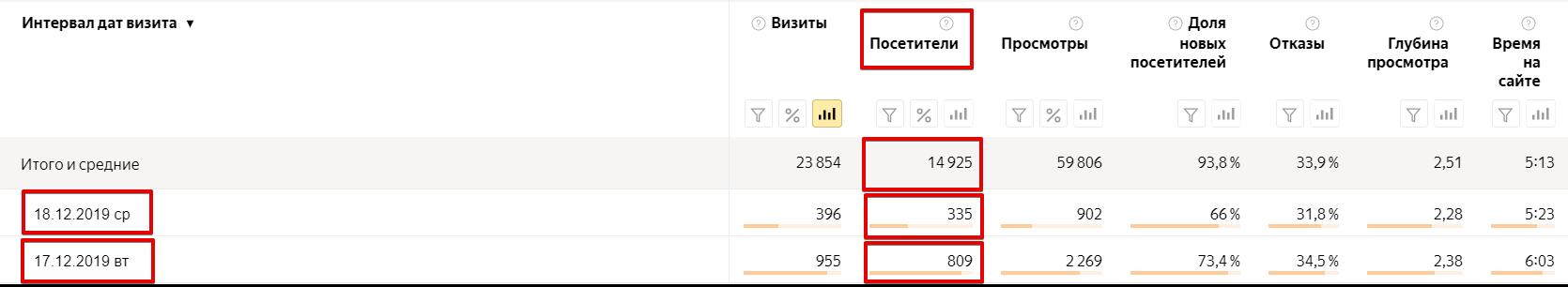 Посетители в Яндекс.Метрике