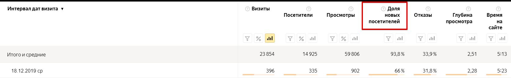 Процент пользователей, которые зашли на сайт впервые