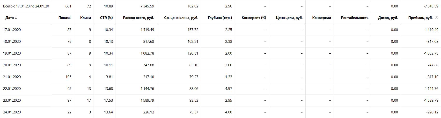 Пример плохой статистики в Яндекс.Директе