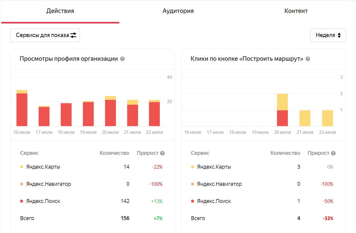 Яндекс.Справочник добавил общую статистику из всех сервисов Яндекса